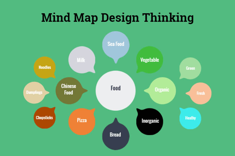 mind mapping your design thinking