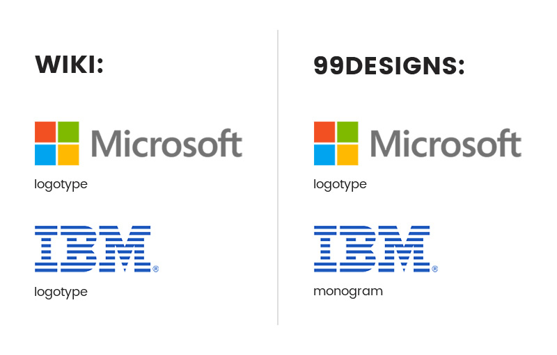 Wiki and 99designs view logotype and monogram differently